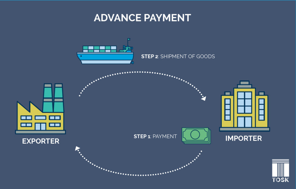 Advance Payment Method in International Trade