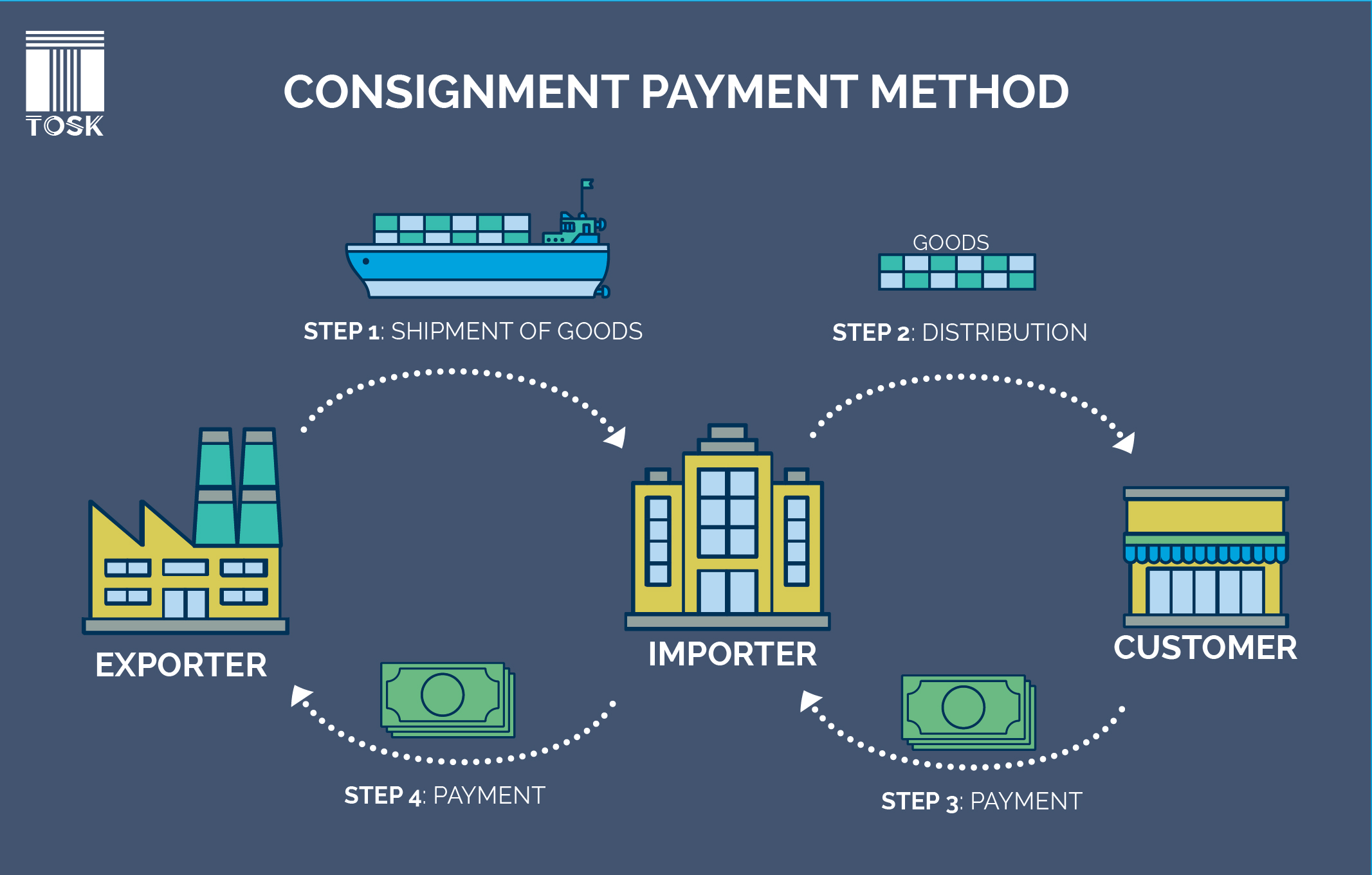 Consignment Payment method in International Trade