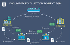 Documentary Collection Payment Method in International Trade