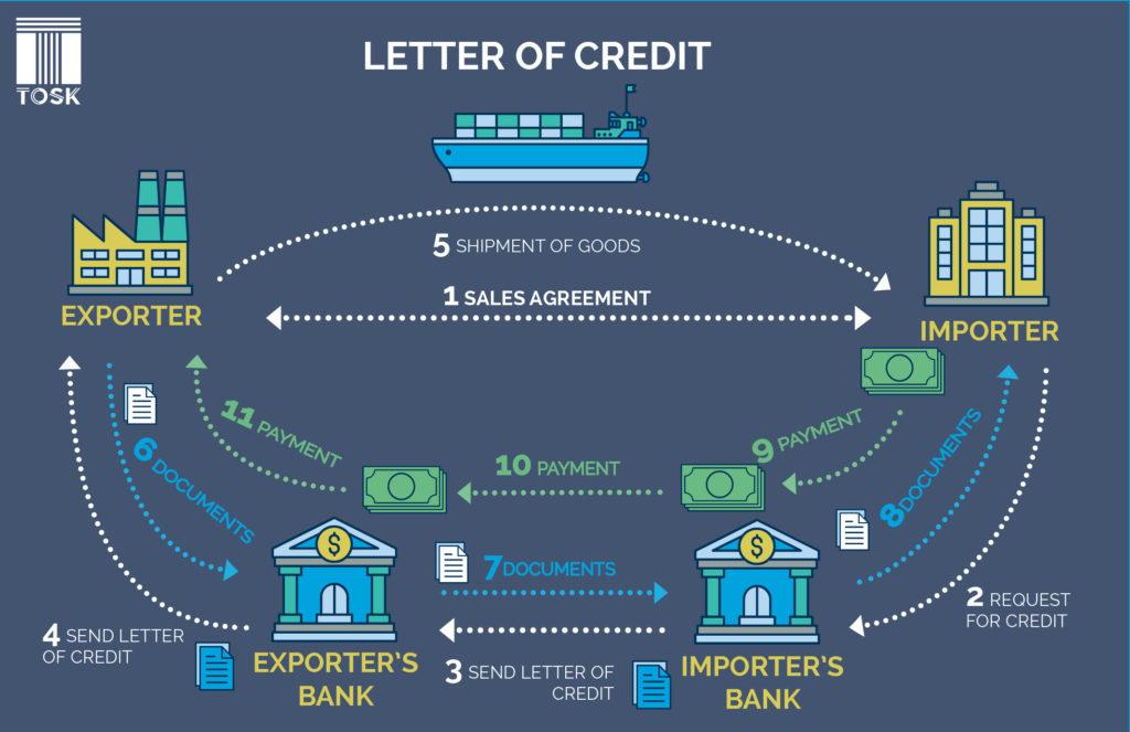 Letter of credit in International Trade - TOSK Global
