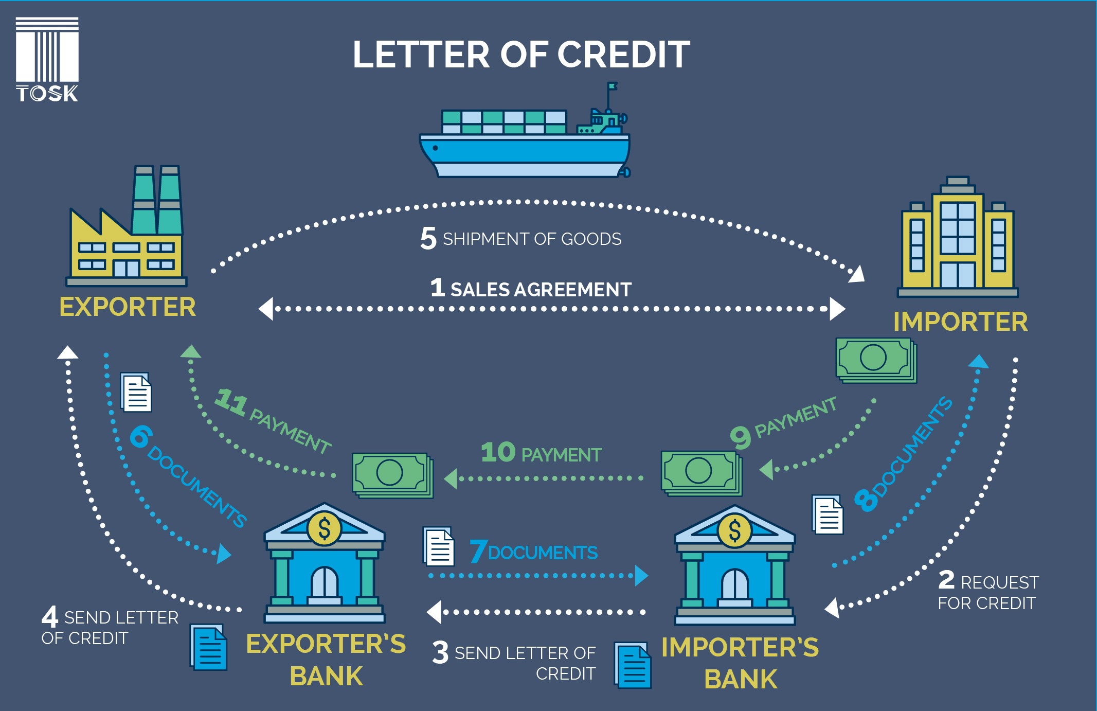 Letter of Credit in International Trade