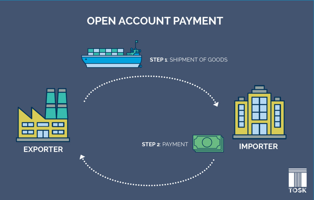Open Account Payment in International Trade