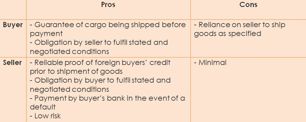 LePros and Cons of Letter of Credit Payment for buyer and seller