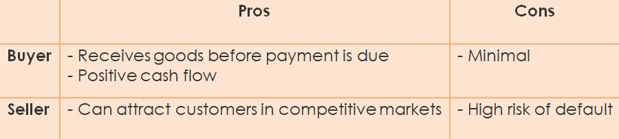 Open Account Payment Method, Pros and Cons